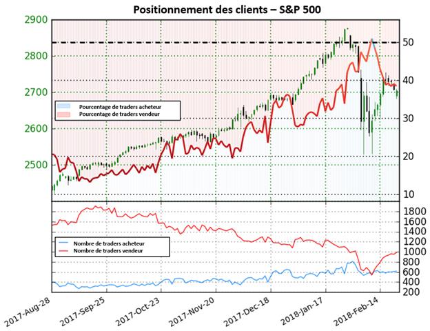 S&P 500: Le positionnement des clients se retrouve à nouveau dans le territoire vendeur