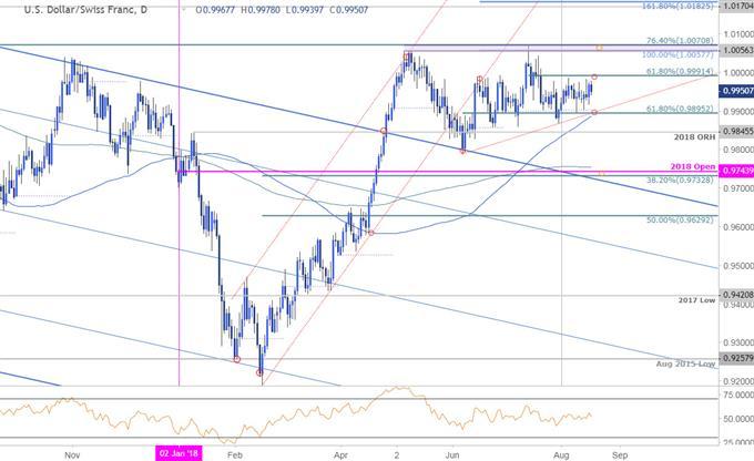 USD/CHF Daily Price Chart
