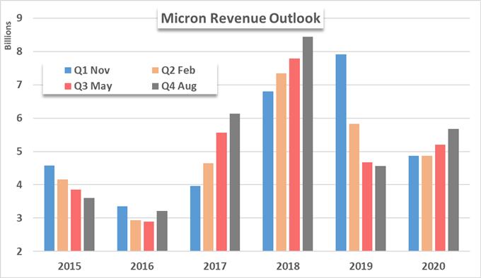 Micron MU revenue chart