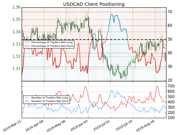 usdcad price, usdcad technical analysis, usdcad chart, usdcad price forecast, usdcad price chart, igcs, ig client sentiment index, igcs usdcad