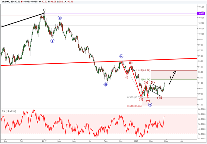 Bullish Elliott Wave Pattern Pulls Us Dollar Index To 3 Month High