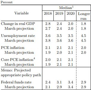 Fed Summary Of Economic Projections June December Rate Hike Probabilities