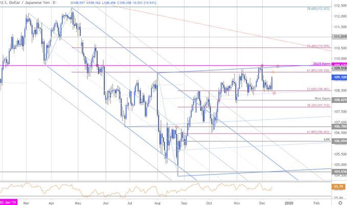 Japanese Yen Price Chart - USD/JPY Daily - Trade Outlook - Technical Forecast