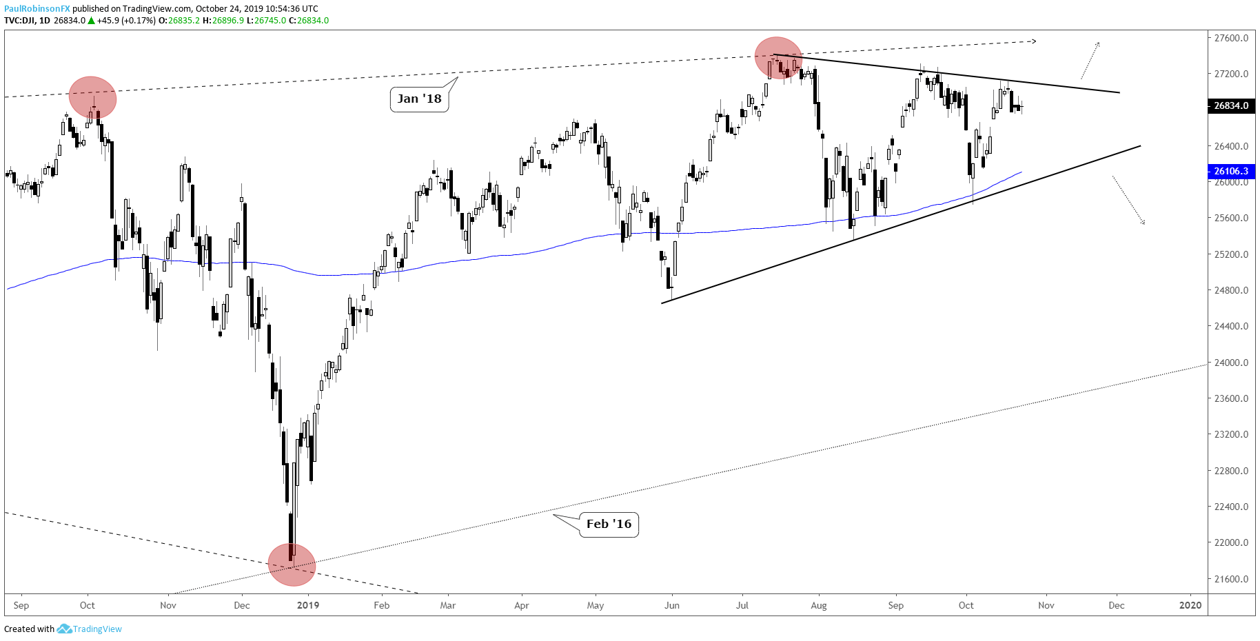 Dow Jones and S&P 500 Charts Building Breakout Patterns