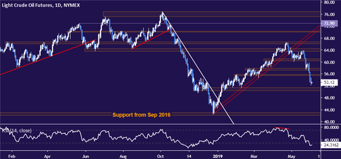 Crude Oil Prices May Fall as Fed's Powell Cools Rate Cut Bets