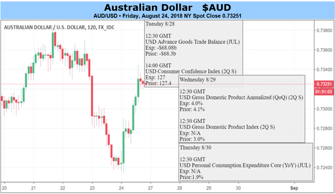 Australian Dollar Still Short of Reasons To Buy Despite New PM