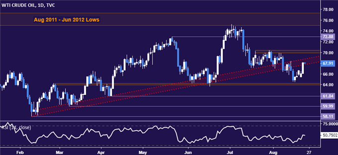 Crude Oil Prices May Stall After Largest Daily Gain in 2 Months