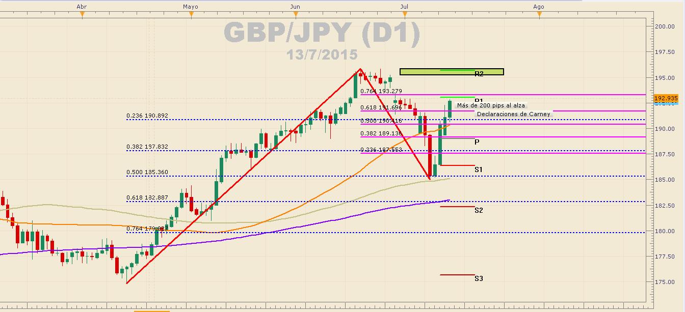 GBPJPY sufre alzas de más de 200 pips ante optimismo por aumentos de tasas en UK.