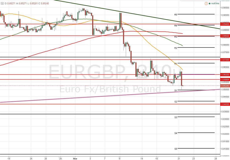 EUR/GBP – Aires de Breakdown ¿Podrá la libra tomar el control del par?