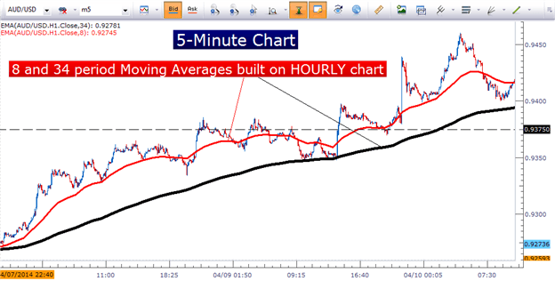 How To Create A Forex Trading Strategy Using Moving Averages