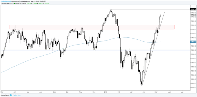 FTSE daily chart with technical analysis