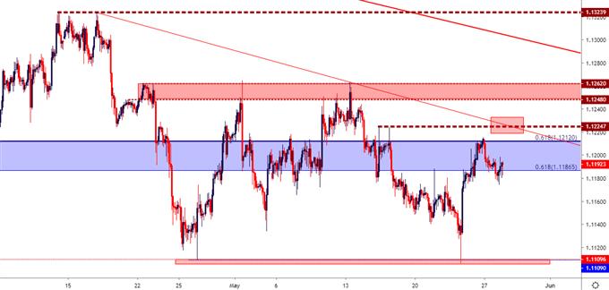 euro price, eur/usd, eurusd chart