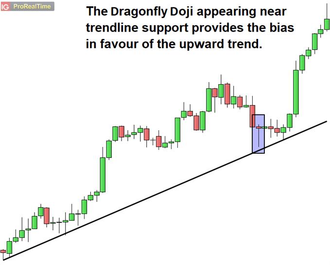 Dragonfly Doji appearing near trendline support