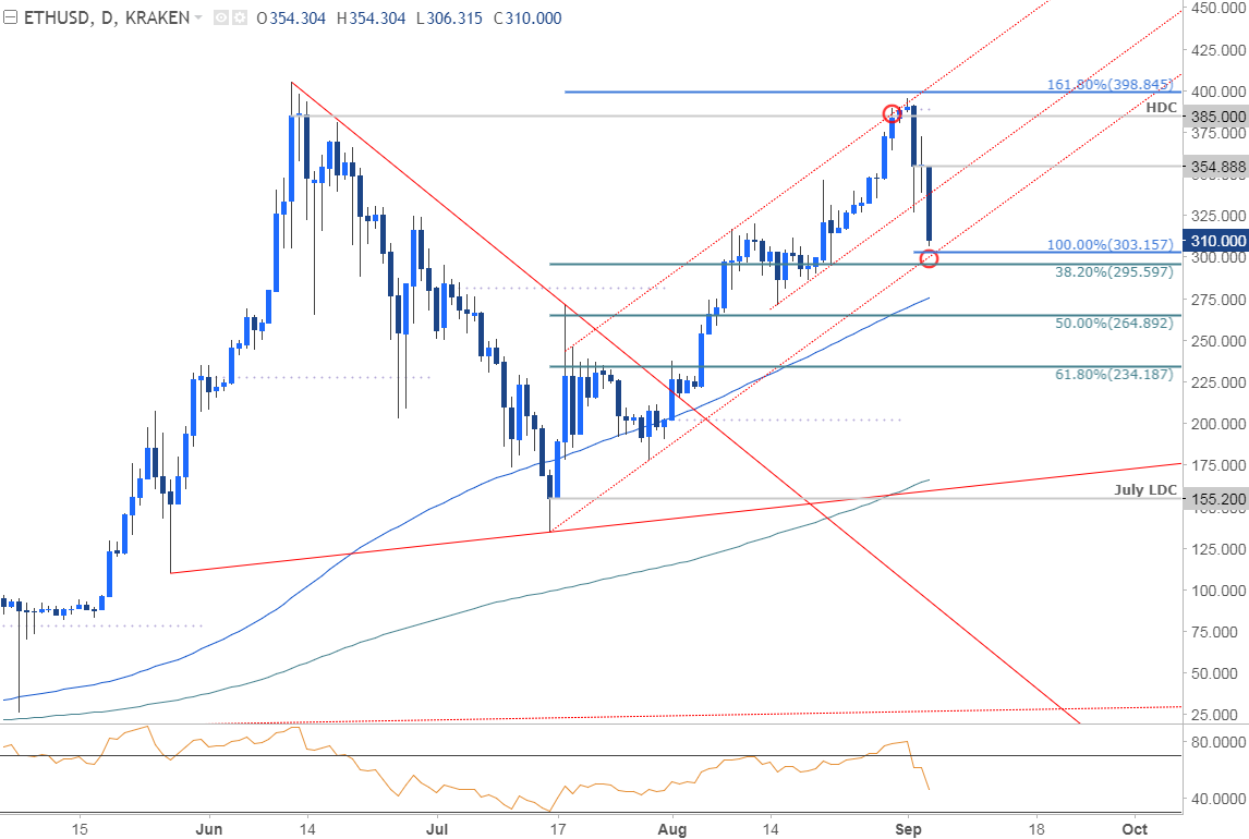 Eth price outlook the