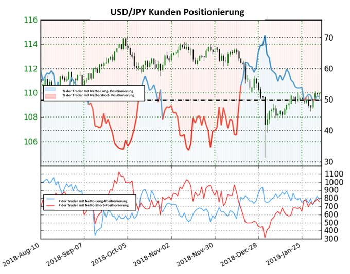 USD/JPY: Trader bleiben reserviert
