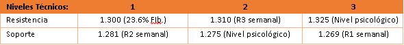 ORO avanza 1600 pips a los 1.288 usd/oz en resistencia de triángulo y espera PIB de China