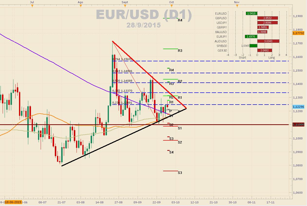 EURUSD avanza sobre los 1.12000 con un débil USD