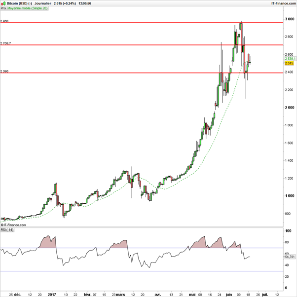 Ethereum : porté par la hausse du Bitcoin, le cours pourrait outrepasser le seuil à 400$