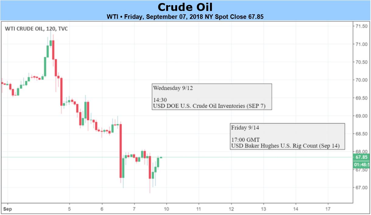 Oil weak-footed, WTI hobbled beneath $51.50
