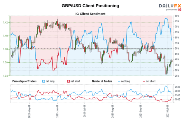 GBP/USD, GBP/JPY May Rise as Retail Traders Gradually Sell