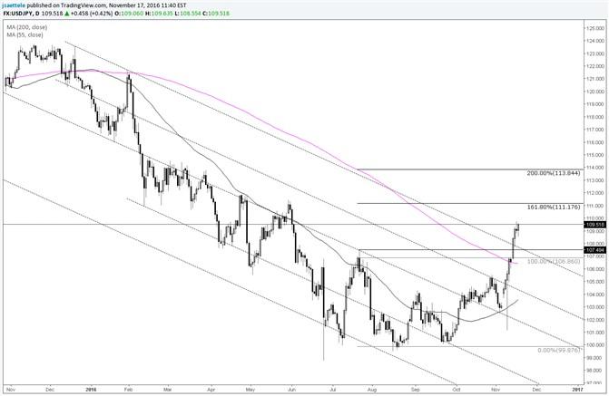 El USD/JPY continúa con un gran cambio de comportamiento