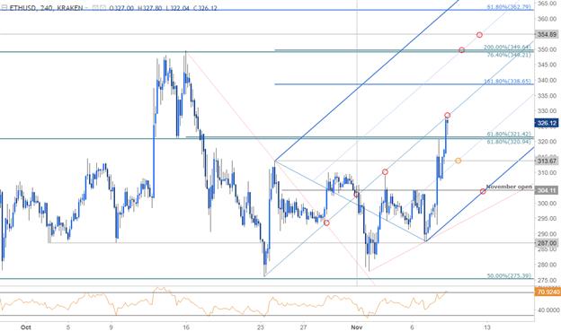 Ethereum Price Chart - 240min Timeframe