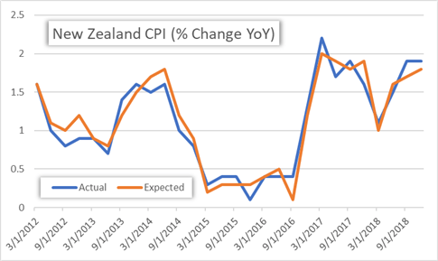 NZD Spikes After Inflation Reported Higher Than Expected