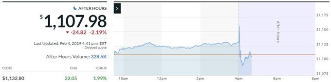 google stock price earnings