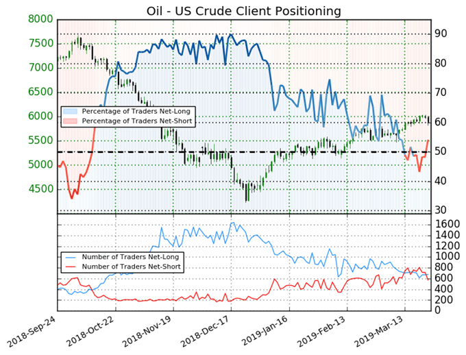 ig client sentiment index, crude oil price chart