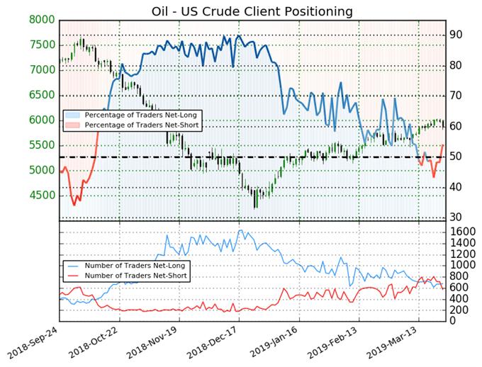 ig client sentiment index, crude oil price chart
