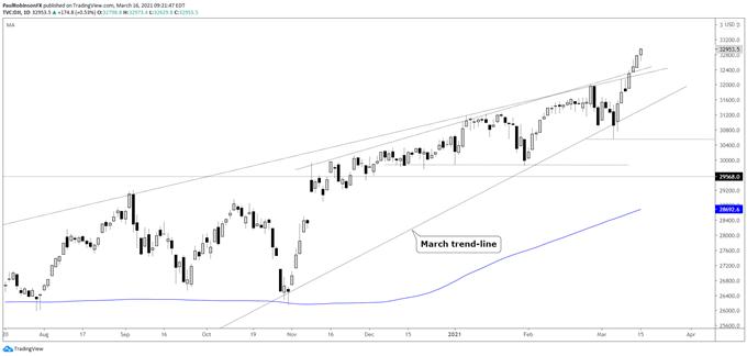 Dow Jones, S&P 500, Nasdaq 100 Technical Analysis: Old School Leading