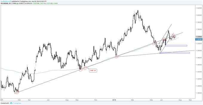 EUR/CAD Chart Triangulating, Downside Break Favored