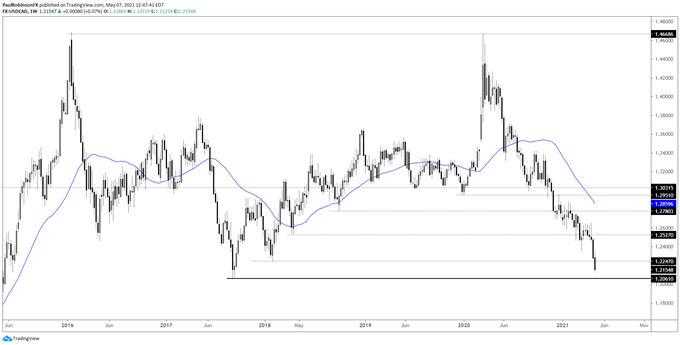 USD/CAD Near Important Long-term Low