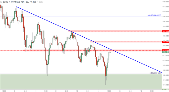 eurjpy hourly chart with resistance applied