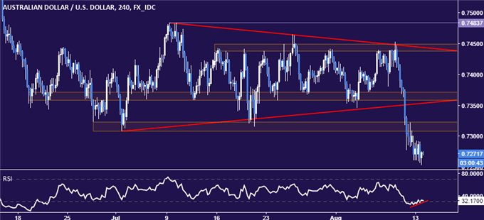 AUD/USD Technical Analysis: Bounce May Precede Deeper Losses