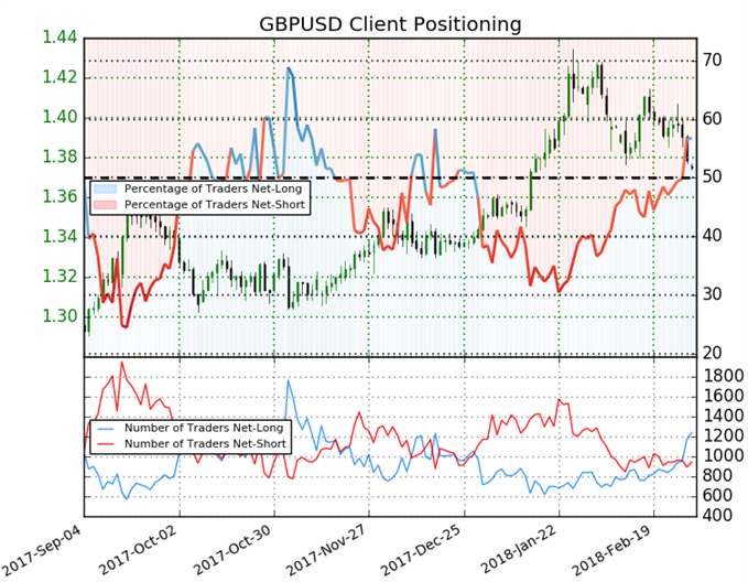 GBP USD sentiment indicator on daily chart
