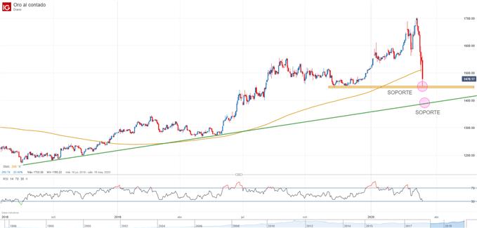 Gráfico diario del precio del oro