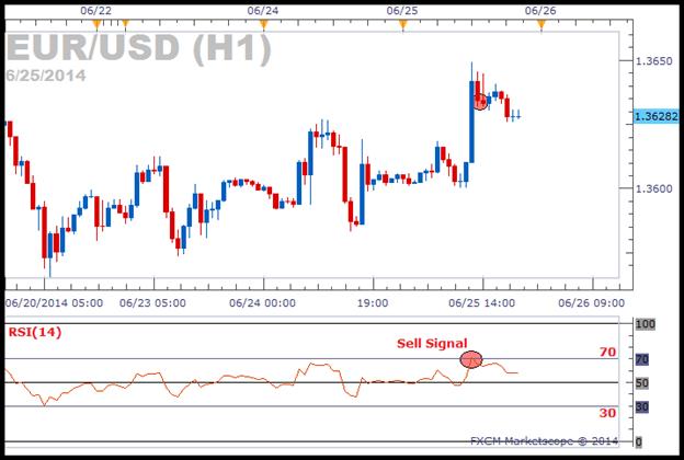 EURUSD Trading mit RSI Verkaufs- und Kaufsignale
