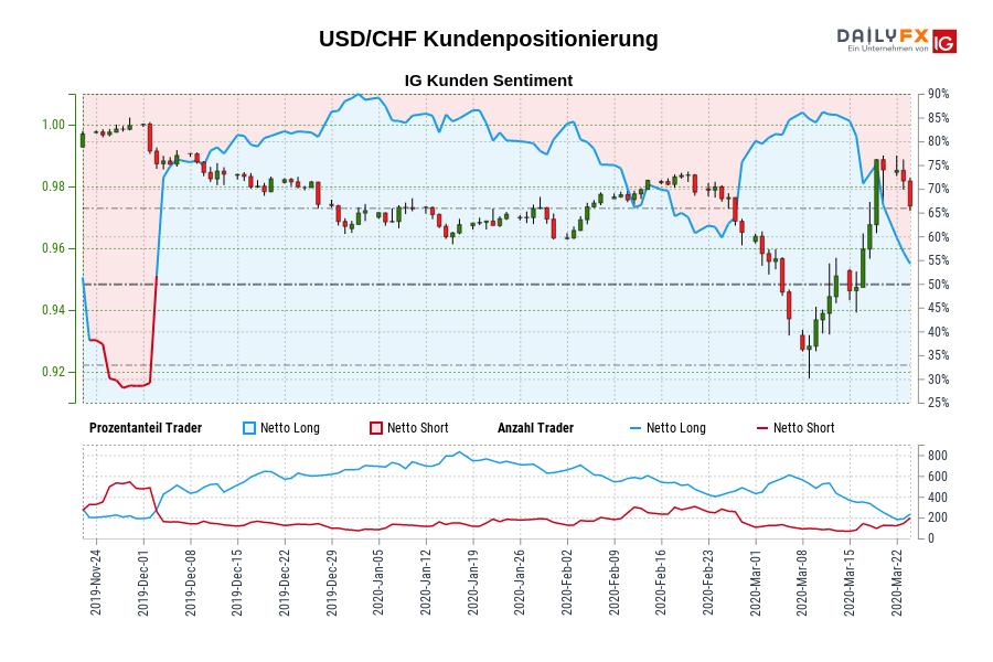 USD/CHF IG Kundensentiment: Unsere Daten zeigen, dass Trader aktuell netto-short USD/CHF zum ersten Mal seit Dez 02, 2019 als USD/CHF in der Nähe von 0,99 gehandelt wurde.