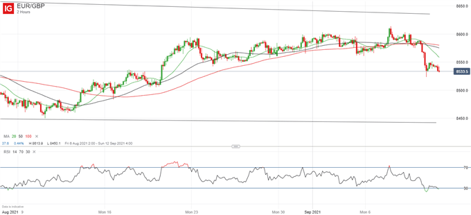 EUR/GBP May Rally, UK Inflation Looms