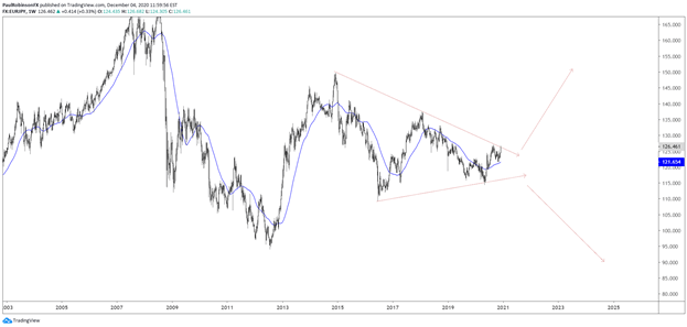 EUR/JPY Weekly Chart - Range Technicals