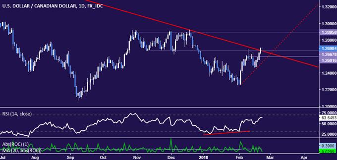 الدولار الأمريكي يستعد للارتفاع أمام الدولار الكندي USD/CAD