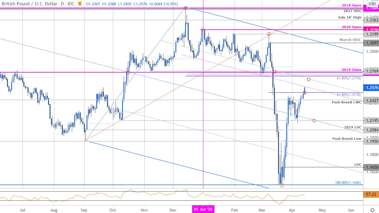 British Pound Breakout At Risk Gbp Usd