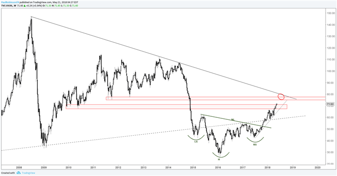 crude oil weekly price chart, watch for bearish reversal as resistance comes into view