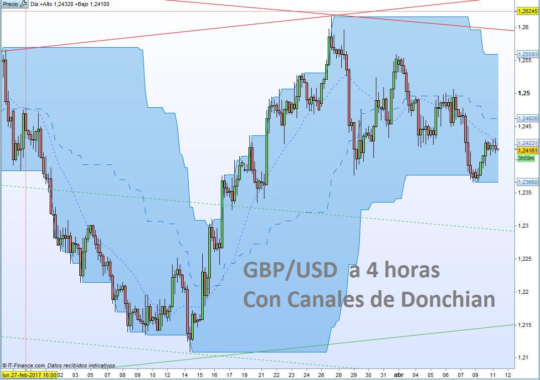 GBP/USD: los datos macro vuelven a ser protagonistas