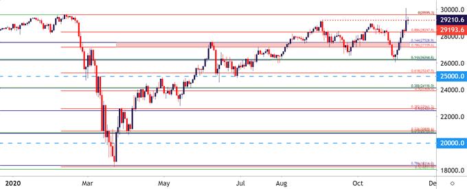 Dow Jones DJIA Daily Chart