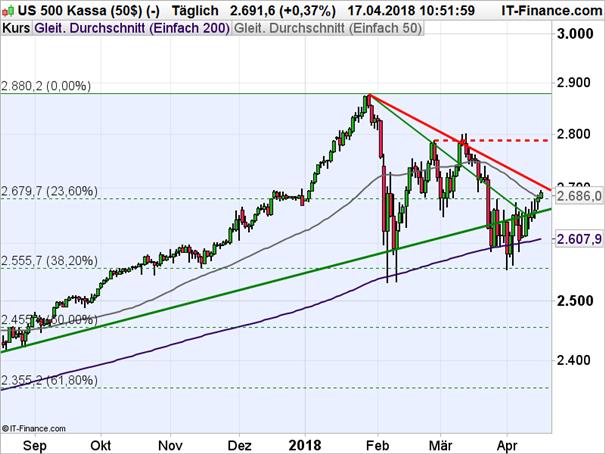 S&P 500: Wichtige Widerstände im Visier