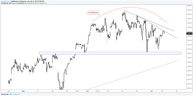 S&P 500, Nasdaq 100 Topping Formations in Play