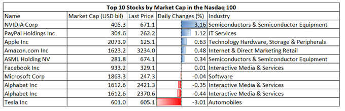 Nasdaq 100 Defies Tapering Fears, Nikkei 225 and ASX 200 Trade Higher
