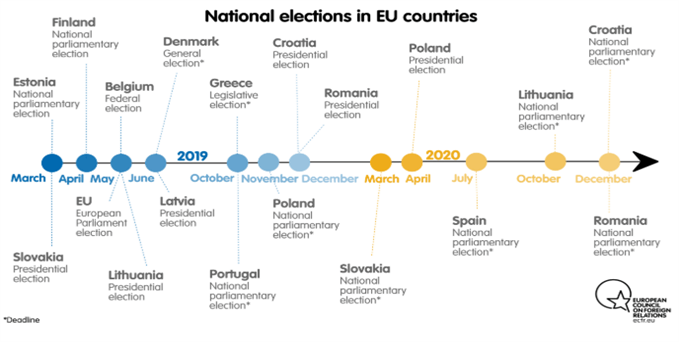 Chart showing European elections
